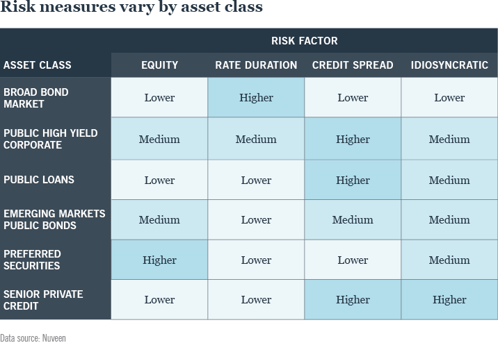 Figure 4: Risk measures vary by asset class