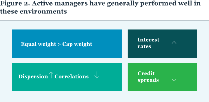 Figure 2. Active managers have generally performed well in these environments