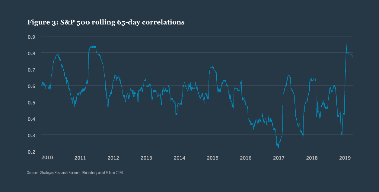 Figure 3: S&P 500 rolling 65-day correlations