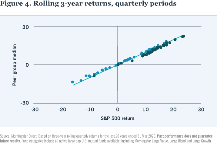 Figure 4. Rolling 3-year returns, quarterly periods