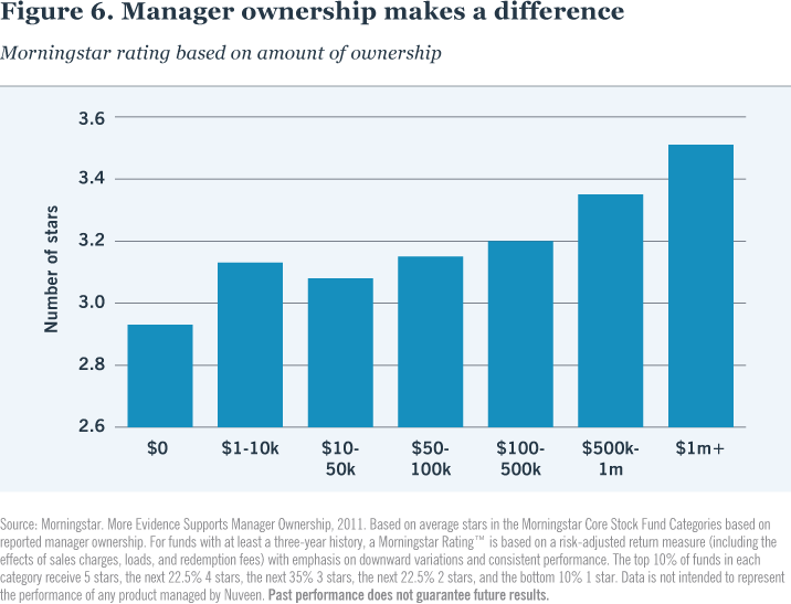 Figure 6. Manager ownership makes a difference