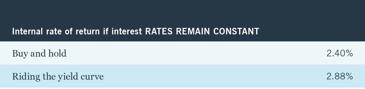 Rate return constant