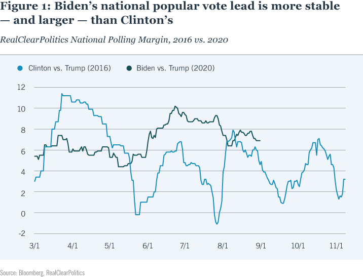 Figure 1: Biden's national popular vote lead is more stable — and larger — than Clinton's