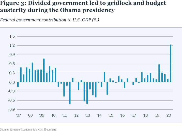 Figure 3: Divided government led to gridlock and budget austerity during the Obama presidency