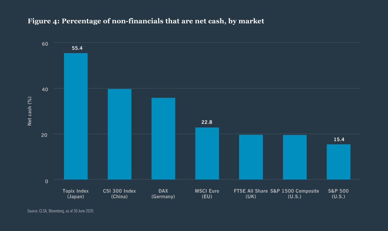 Figure 4: Percentage of non-financials that are net cash, by market
