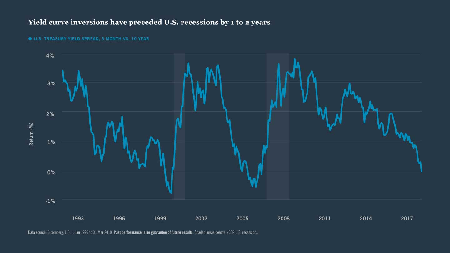 Yield curve inversions have preceded U.S. recessions by 1 to 2 years