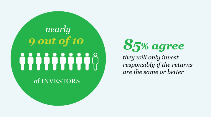 85% of investors agree they will only invest responsibly if the returns are the same or better