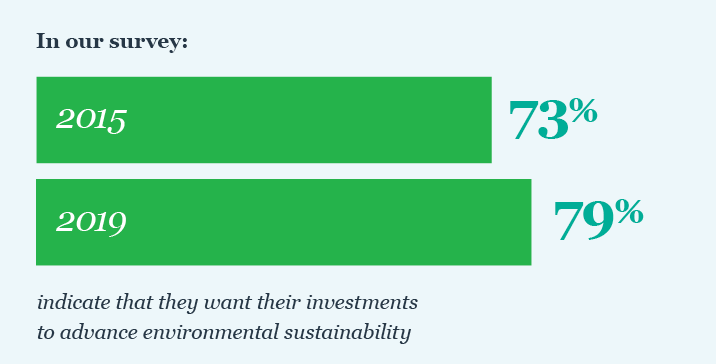 79% indicate that they want to advance environmental sustainability