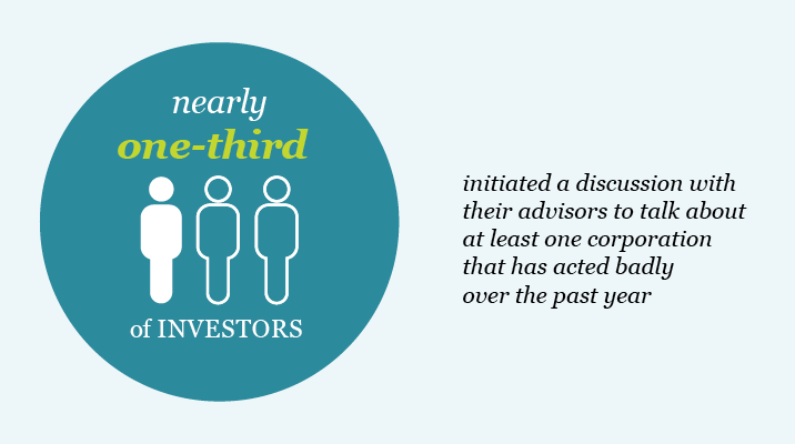 Nearly one-third of investors initiated a discussion with their advisors to talk about at least one corporation they feel has acted badly