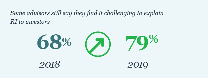 79% of advisors say they find it challenging to explain RI to investors