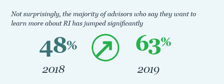 The majority of advisors who say they want to learn more about RI has jumped significantly